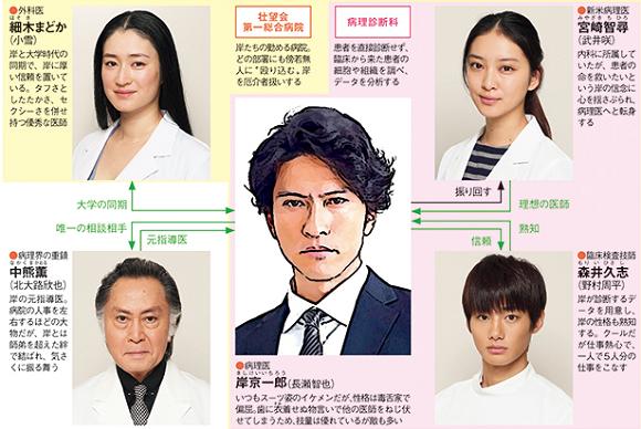 ドラマ「フラジャイル」相関図.png