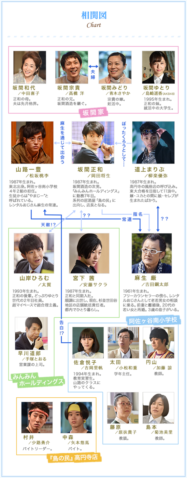 ドラマ『ゆとりですがなにか』【相関図】 日本テレビ.png