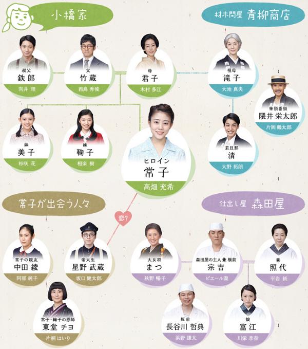 NHK連続テレビ小説「とと姉ちゃん」あらすじ・キャスト・相関図・主題歌をぜーんぶ紹介!.png